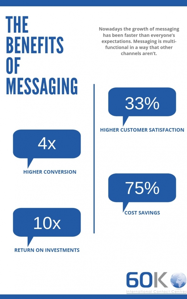 Benefits of Messaging