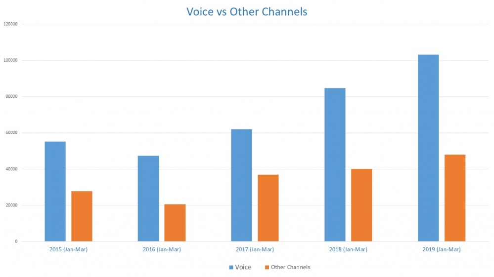 Voice Vs Other Channels