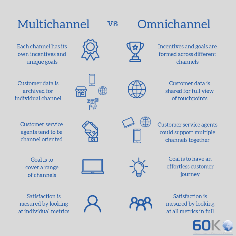 Multichannel vs Omnichannel Infografic